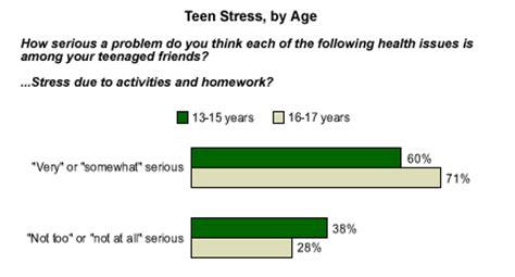 Stress and illness essay